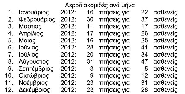 aerodiakomides_aeroskafous_2012