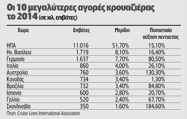 Οι 10 μεγαλύτερες αγορές κρουαζιέρας το 2014 σε χιλ επιβάτες