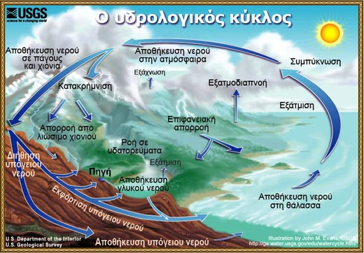 Water_cycle_el