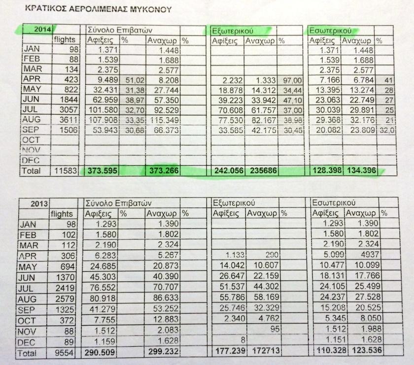 Statistika Afixanaxoriseis Aerodromio Mykonou 2013-14