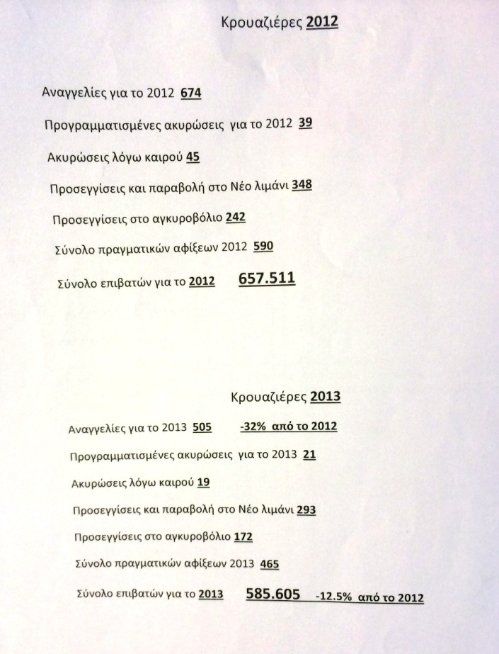 Statistika Krouazieras Mykonos 2012-2013